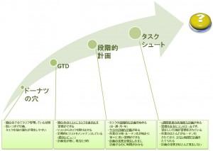 タスク管理高度化の4STEP