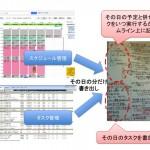 「予定」と「作業」の情報から「時間」を可視化するーアシタノ・ハックス第3回
