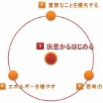 働きながら夢をみる!効果的なセルフマネジメントを形成する4つのファクター!!