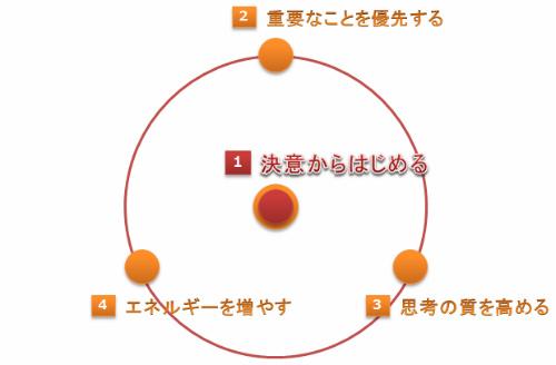 セルフマネジメントを形成する4つのファクター