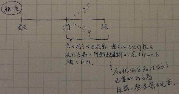 【報連相のススメ】報告・連絡・相談の違いの分かりやすい解説(3)