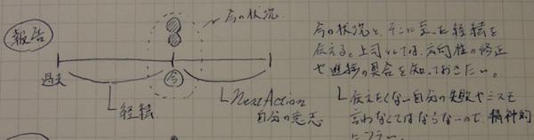 【報連相のススメ】報告・連絡・相談の違いの分かりやすい解説(1)