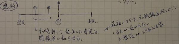 【報連相のススメ】報告・連絡・相談の違いの分かりやすい解説(2)